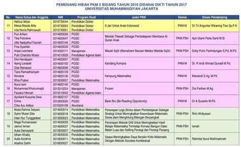 format daftar hadir mahasiswa ppl monev internal pkm 2016 didanai 2017 program kreativitas