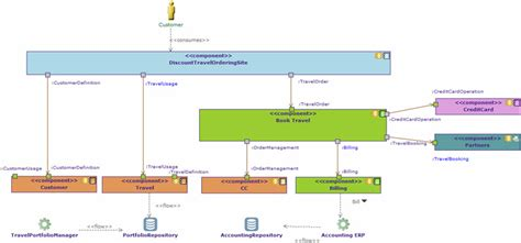Application Communication Diagrams Application Architecture Template