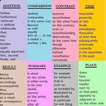 Transitional Style by English Tutor Linking Words