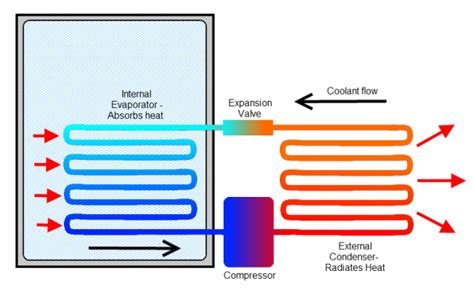 how refrigeration works diagram compressor vs thermoelectric wine coolers advantages