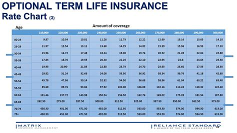 insurance rate tables better benefits through collaboration ppt