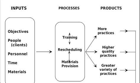 Evaluasi Program Pendidikan Dan Kepelatatihan Ditinjau Dari Aspek imam gunawan resume pengembangan program dan evaluasi supervisi pengajaran