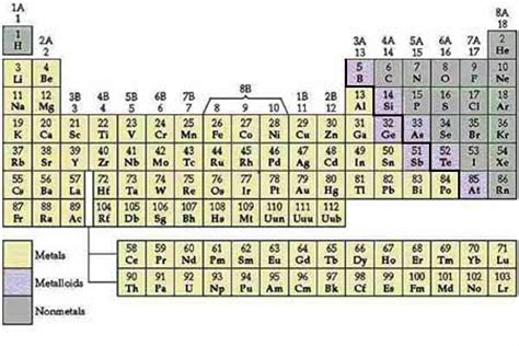 Periodic Table Metals Nonmetals Metalloids by Periodic Table With Metal And Nonmetal Labels Modern