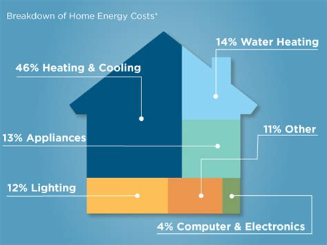 new insights on where your home s energy use is going