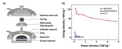 supercapacitor research ceramic capacitor energy density 28 images ceramic capacitor energy density 28 images micro