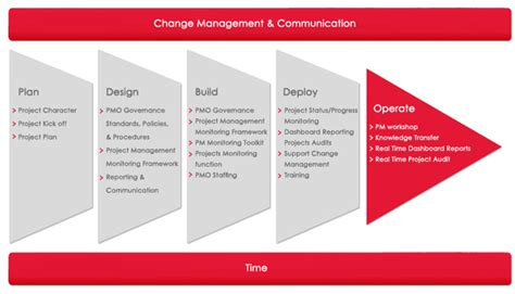 project management approach template pmo quality optimiza