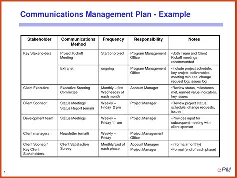 Communication Plans Template by Project Communication Plan Template Incheonfair