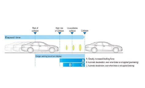 "Toyota Develops ""High Speed"" Collision Avoidance System"