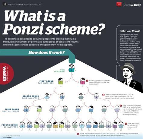 bitconnect ponzi scam bitconnect earn 1 interest day gt scam ponzi scheme or