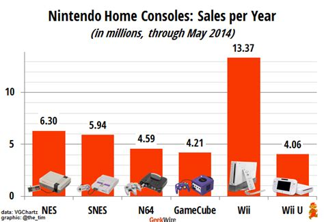 3ds console sale can nintendo a decades sales slide geekwire