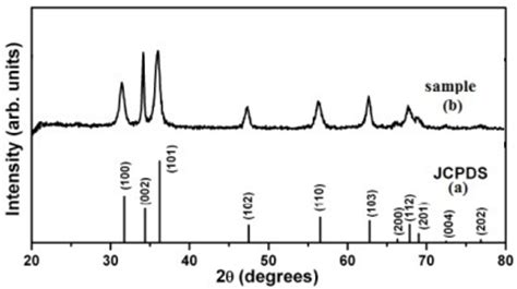 xrd pattern zno nanoparticles f2 ijms 13 04340 synthesis of zinc oxide nanoparticles and