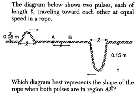 The Diagram Below Shows Two by Physicslab Wave Pulses