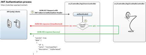 codeigniter rest tutorial codeigniter 3 rest api seotoolnet com