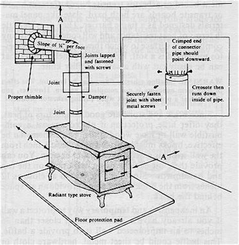 Outdoor Fireplace Regulations - chimney installation cookstove community