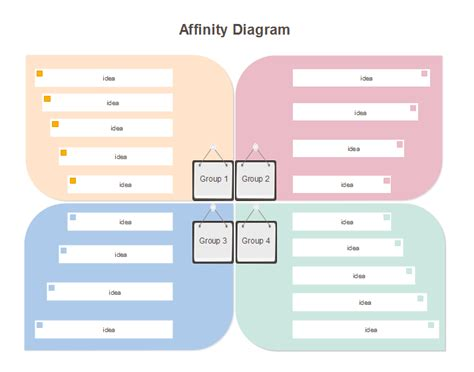 affinity diagram template free affinity diagram sle image collections how to guide