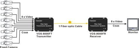 Fiber Optik Analog Cctv Media Converter 4 Channel fiber converter cctv fiber converter