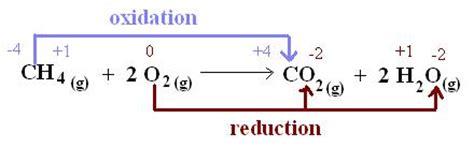 exle of oxidation redox potential chemistry tutorvista