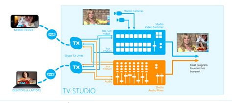 basec workflow skype tx for media broadcast rtm