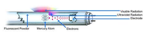 how do fluorescent light bulbs work how does a fluorescent light work
