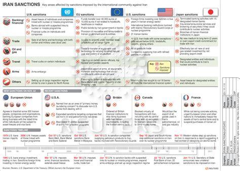 us timeline iran sanctions iran sanctions thomson reuters blog
