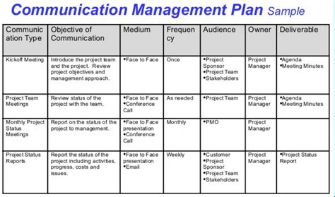 8 th 224 nh phần của communications management plan học pmp