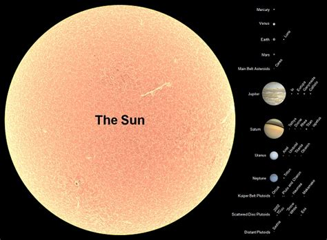 what is the size of saturnpared to earth sun size compared to planets pics about space