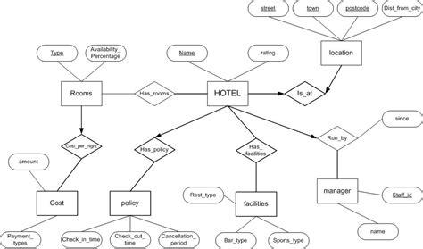 drawing er diagrams com172 task 5 diagrams 171 dooeygdb00529838