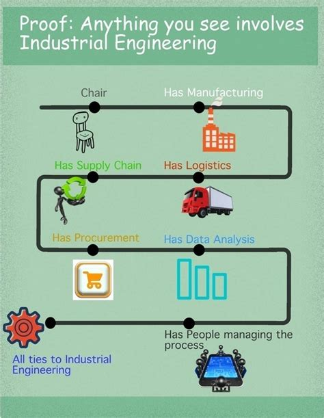 Mba Ms Industrial Engineering by How Many Students Get After Ms In Industrial