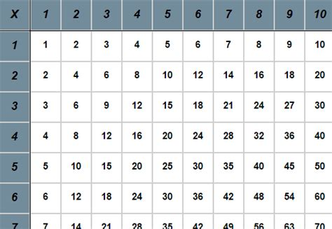 Charts And Tables by X8 Time Tables Printables Calendar Template 2016