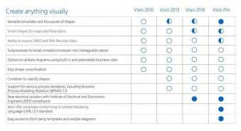 microsoft visio standard vs professional best alternatives to visio for mac