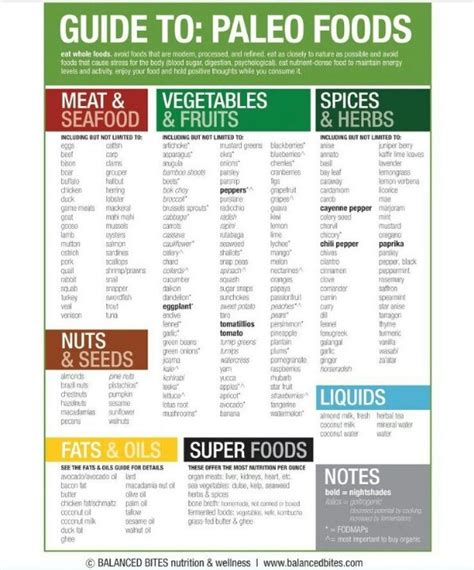 free printable grocery list paleo paleo paleo food and cheat sheets on pinterest