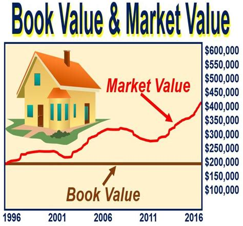 what is market value definition and meaning market