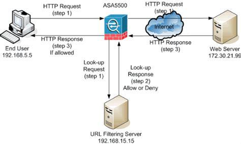 pix url filtering configuration exle cisco