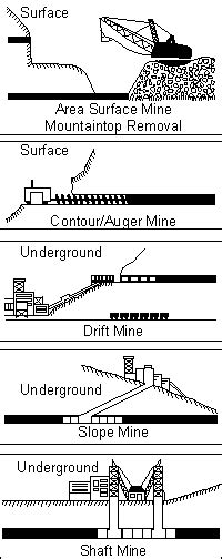 KY Coal Facts - Types of Mining