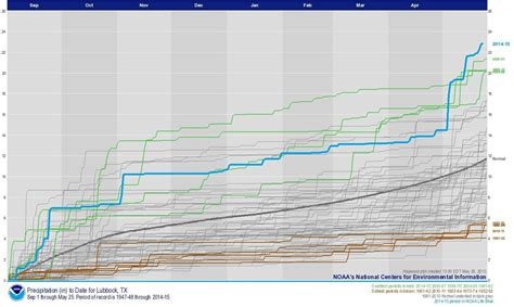 Lubbock Records All The Rainfall Records That Been Broken In The