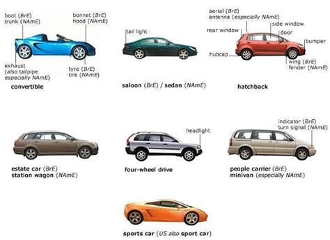 Car Types Of Engines by Click On Cars Parts Types