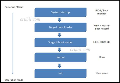 booting process of computer with diagram linux booting process a note