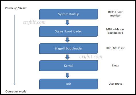 windows boot process flowchart linux boot process flowchart create a flowchart