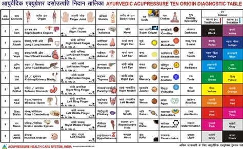 ayurvedic herb chart ayurveda pinterest charts glasses and pictures acupressure ayurvedic herbs and tables on pinterest