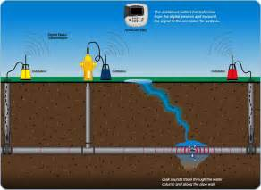 home water leak detection water leak detection saves time and money by eliminating