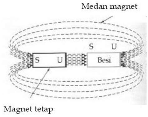 laporan praktikum membuat magnet menggunakan listrik flux 1 belajar fisika bersama di mediarata