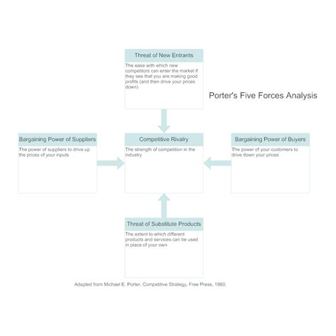 porter five forces template word five forces analysis exle 1