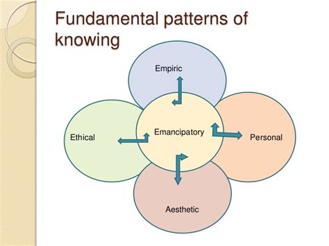 patterned response theory nursings fundamental patterns of knowing