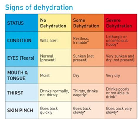 hydration and blood pressure dehydration wald