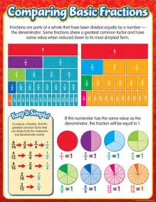 comparing basic fractions chart 039715 details rainbow