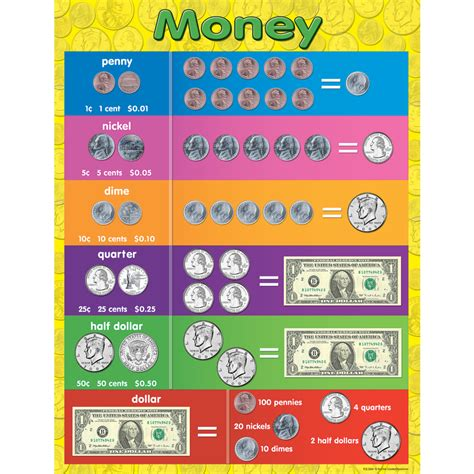 Currency Chart by Money Chart Tcr7606 Created Resources
