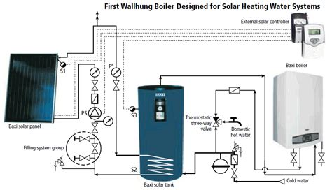 baxi boilers and water tanks in toronto gta