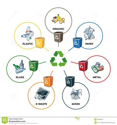 clipart rifiuti categorie dei rifiuti con i recipienti di riciclaggio
