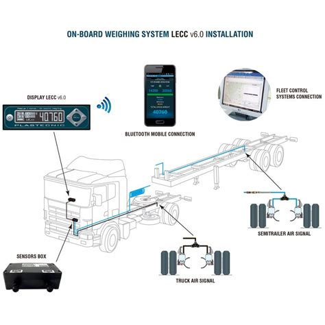 hgv trailer wiring diagram uk wiring diagram