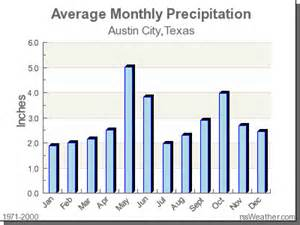 Tx Weather Yearly Climate In City